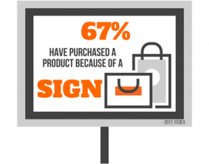 64% of People have purchased a product because of a sign